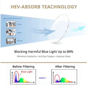 Gafas protectoras de luz LED
